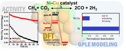 Article on bi-metallic Nickel Copper catalyst for Methane CO2 reforming published in Applied Catalysis A journal!