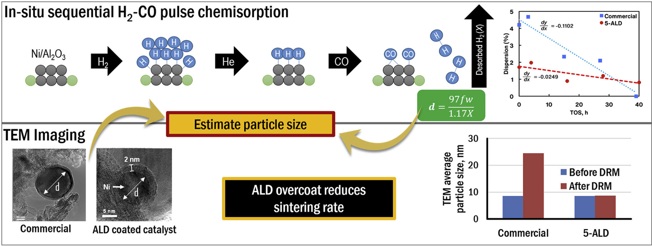 Article on controlling Nickel dispersion with ALD coating published in Intl. J. Hydrogen Energy!